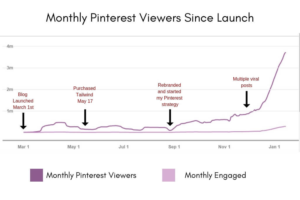 Monthly Pinterest Viewers Since Launch